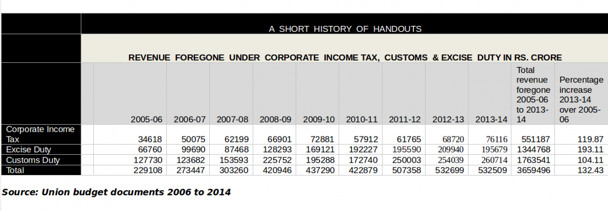 Revenues forgone in budget documents from 2006 to 2014