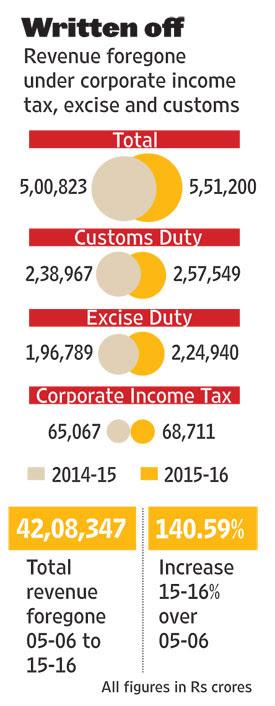 Revenues forgone 2016